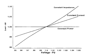 "Actual demand created by ""1 kW"" of each of the 3 Types of Loads, as a function of voltage supplied to them – Source: Power Distribution Planning Reference Book (H.Lee Willis)"
