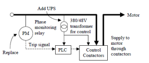 Fig6: Simplified SLD of Escalator Control – Recent Development in Power Quality by Dr F.C Chan (CLP Engineering Limited)