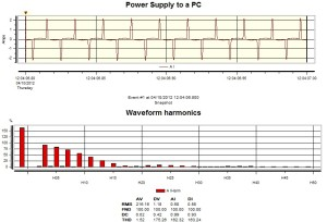 sample Iharmonic waveform/spectrum